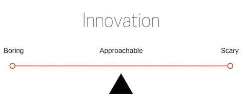 inovacaoPiramide